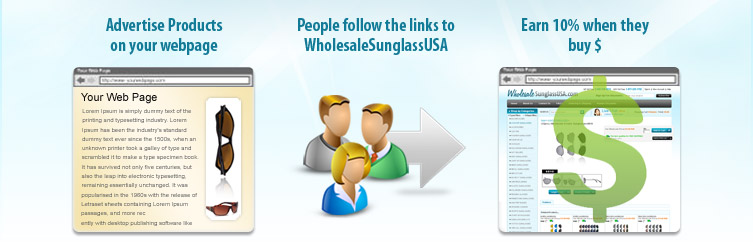Advertise Products on your webpage > People follow the links to WholesaleSunglassUSA > Earn 10% when they buy